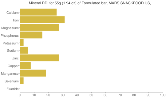 Mineral RDI for 55 grams of Formulated bar, MARS SNACKFOOD US, SNICKERS Marathon Energy Bar, all flavors