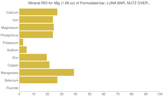 Mineral RDI for 48 grams of Formulated bar, LUNA BAR, NUTZ OVER CHOCOLATE