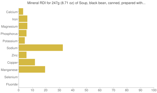 Mineral RDI for 247 grams of Soup, black bean, canned, prepared with equal volume water