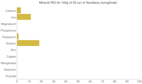 Mineral RDI for 100 grams of Ascidians (tunughnak)
