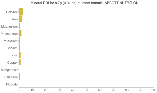 Mineral RDI for 8.7 grams of Infant formula, ABBOTT NUTRITION, ALIMENTUM ADVANCE, with iron, powder, not reconstituted, with DHA and ARA (formerly ROSS)