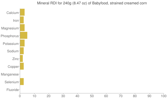 Mineral RDI for 240 grams of Babyfood, strained creamed corn
