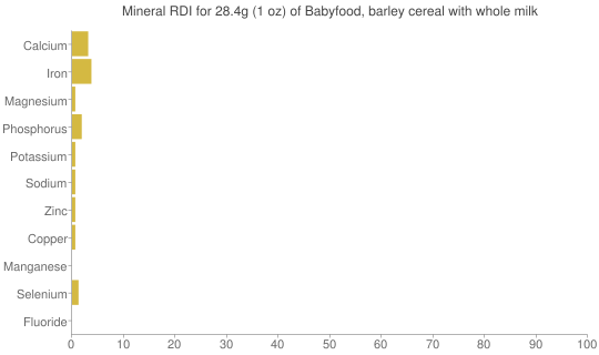 Mineral RDI for 28.4 grams of Babyfood, barley cereal with whole milk