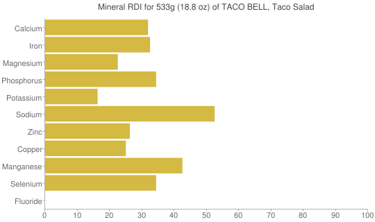 Mineral RDI for 533 grams of TACO BELL, Taco Salad