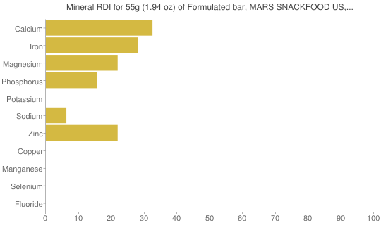 Mineral RDI for 55 grams of Formulated bar, MARS SNACKFOOD US, SNICKERS MARATHON MULTIGRAIN CRUNCH BAR