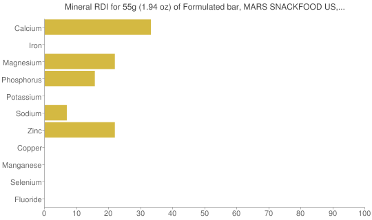 Mineral RDI for 55 grams of Formulated bar, MARS SNACKFOOD US, SNICKERS Marathon Chewy Chocolate Peanut Bar