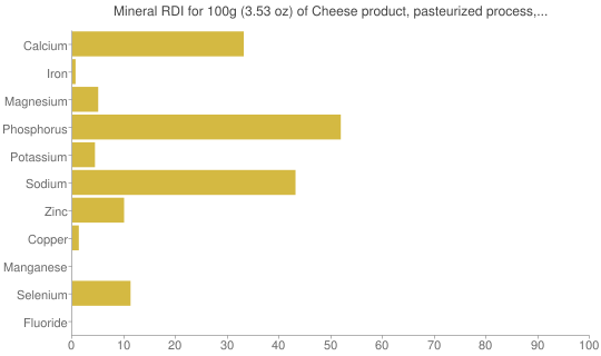 Mineral RDI for 100 grams of Cheese product, pasteurized process, cheddar or american, reduced fat