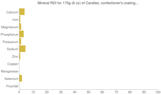 Mineral RDI for 170 grams of Candies, confectioner's coating, butterscotch