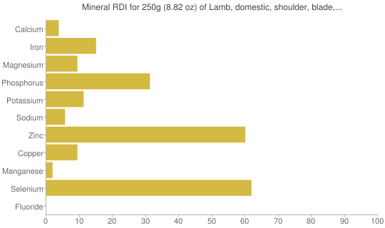 "Mineral RDI for 250 grams of Lamb, domestic, shoulder, blade, separable lean and fat, trimmed to 1/8"" fat, choice, cooked, broiled"