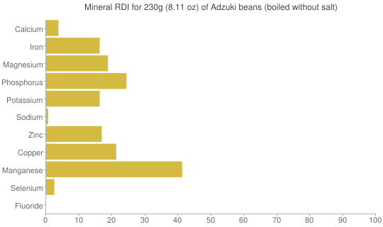 Mineral RDI for 230 grams of Adzuki beans (boiled without salt)