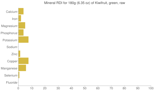 Mineral RDI for 180 grams of Kiwifruit, green, raw