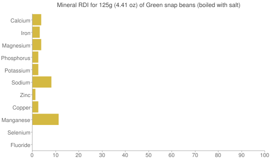 Mineral RDI for 125 grams of Green snap beans (boiled with salt)