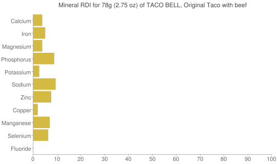 Mineral RDI for 78 grams of TACO BELL, Original Taco with beef