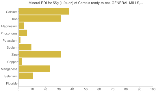 Mineral RDI for 55 grams of Cereals ready-to-eat, GENERAL MILLS, HARMONY