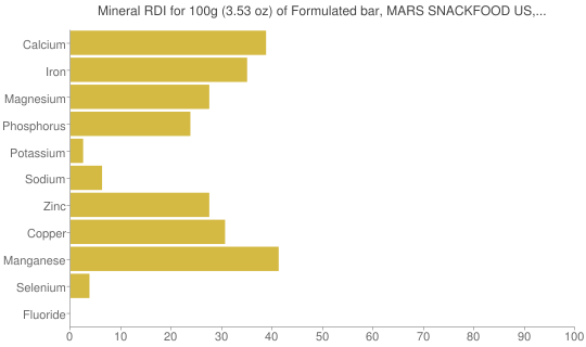 Mineral RDI for 100 grams of Formulated bar, MARS SNACKFOOD US, SNICKERS MARATHON Protein Performance Bar, Caramel Nut Rush