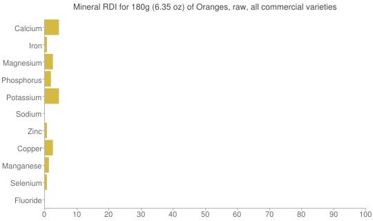 Mineral RDI for 180 grams of Oranges, raw, all commercial varieties