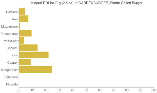 Mineral RDI for 71 grams of GARDENBURGER, Flame Grilled Burger