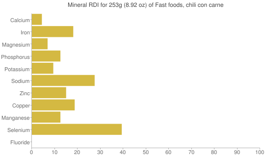 Mineral RDI for 253 grams of Fast foods, chili con carne