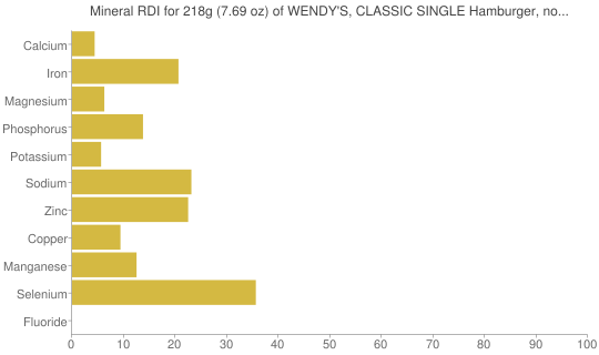 Mineral RDI for 218 grams of WENDY'S, CLASSIC SINGLE Hamburger, no cheese