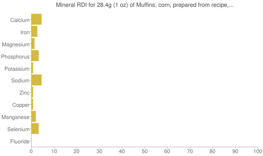 Mineral RDI for 28.4 grams of Muffins, corn, prepared from recipe, made with low fat (2%) milk