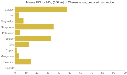 Mineral RDI for 243 grams of Cheese sauce, prepared from recipe