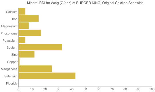 Mineral RDI for 204 grams of BURGER KING, Original Chicken Sandwich