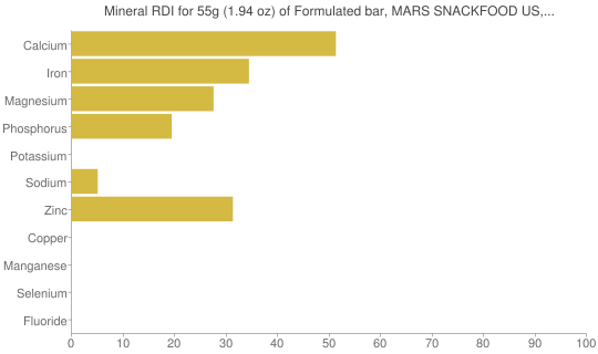 Mineral RDI for 55 grams of Formulated bar, MARS SNACKFOOD US, SNICKERS Marathon Double Chocolate Nut Bar