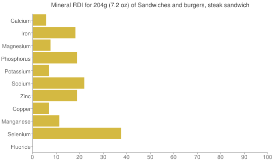 Mineral RDI for 204 grams of Sandwiches and burgers, steak sandwich