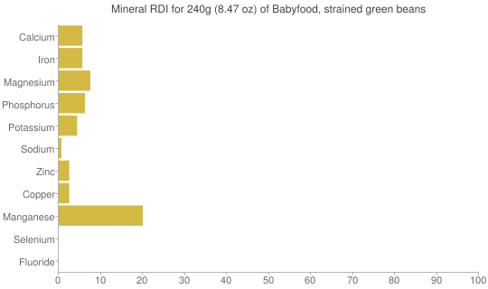 Mineral RDI for 240 grams of Babyfood, strained green beans