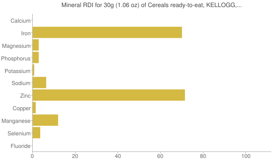Mineral RDI for 30 grams of Cereals ready-to-eat, KELLOGG, KELLOGG'S PRODUCT 19