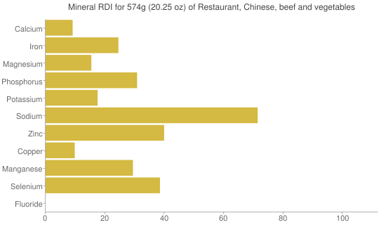 Mineral RDI for 574 grams of Restaurant, Chinese, beef and vegetables