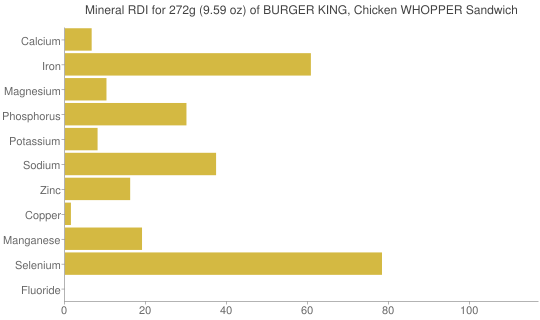 Mineral RDI for 272 grams of BURGER KING, Chicken WHOPPER Sandwich