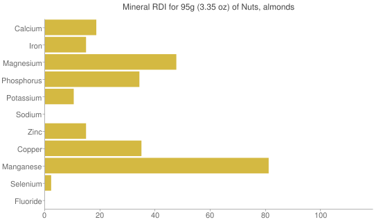 Mineral RDI for 95 grams of Nuts, almonds