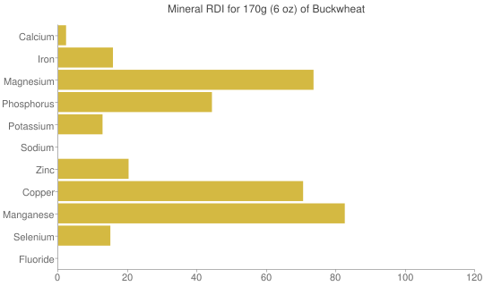 Mineral RDI for 170 grams of Buckwheat