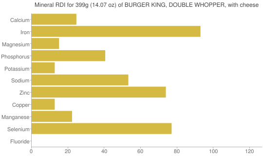 Mineral RDI for 399 grams of BURGER KING, DOUBLE WHOPPER, with cheese