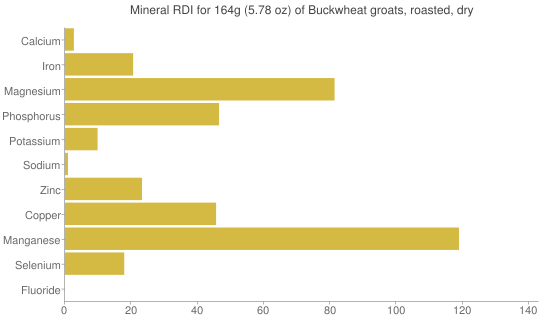 Mineral RDI for 164 grams of Buckwheat groats, roasted, dry