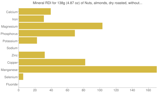 Mineral RDI for 138 grams of Nuts, almonds, dry roasted, without salt added
