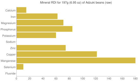 Mineral RDI for 197 grams of Adzuki beans (raw)