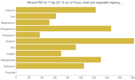 Mineral RDI for 713 grams of Pizza, meat and vegetable topping, regular crust, frozen, cooked