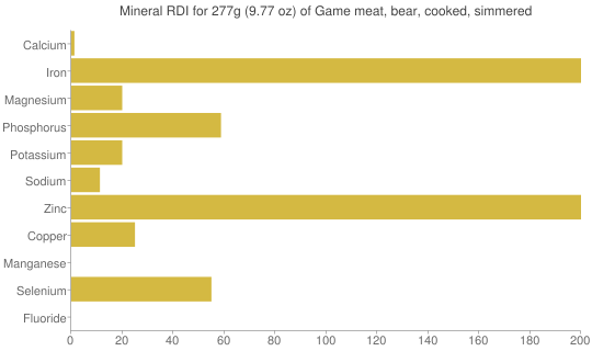 Mineral RDI for 277 grams of Game meat, bear, cooked, simmered