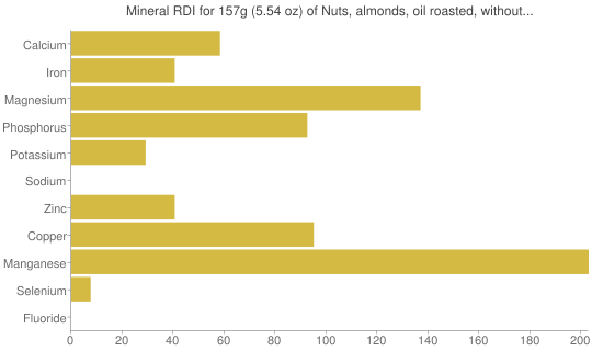 Mineral RDI for 157 grams of Nuts, almonds, oil roasted, without salt added