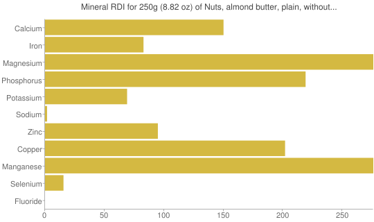 Mineral RDI for 250 grams of Nuts, almond butter, plain, without salt added