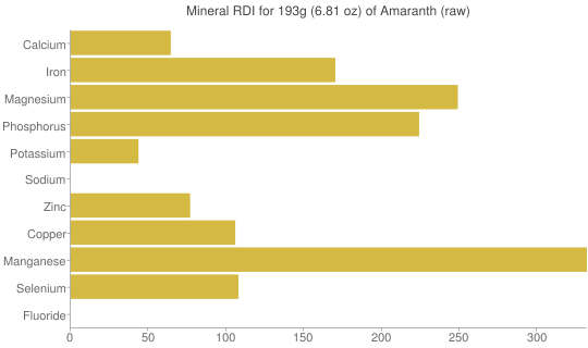 Mineral RDI for 193 grams of Amaranth (raw)
