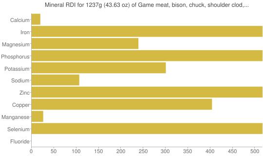 Mineral RDI for 1237 grams of Game meat, bison, chuck, shoulder clod, separable lean only, 3-5 lb roast, raw