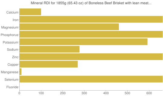 Mineral RDI for 1855 grams of Boneless Beef Brisket with lean meat only, all grades, raw