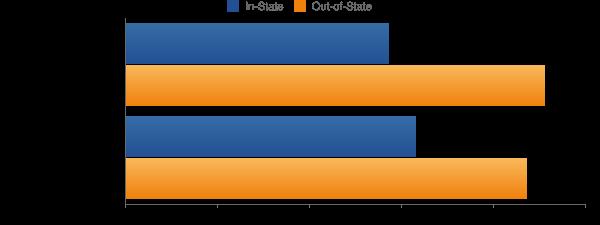 Edinboro University of Pennsylvania Tuition Costs