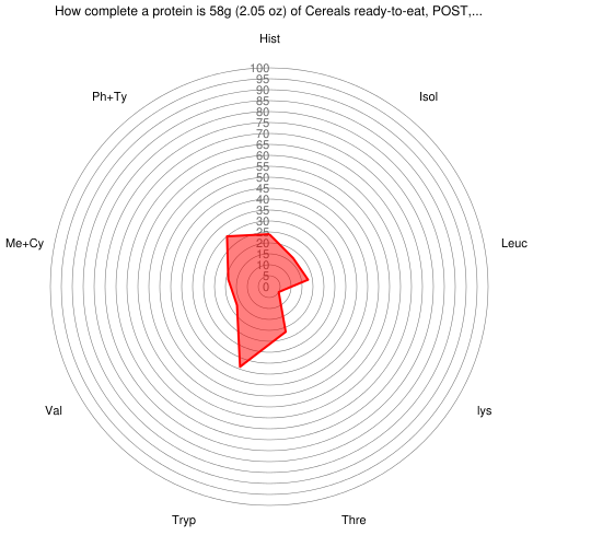 How complete a protein is 58 grams of Cereals ready-to-eat, POST, GRAPE-NUTS Cereal