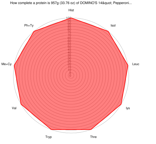 """How complete a protein is 957 grams of DOMINO'S 14"""" Pepperoni Pizza, Classic Hand-Tossed Crust"""