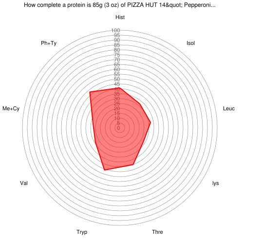 "How complete a protein is 85 grams of PIZZA HUT 14"" Pepperoni Pizza, Thick Crust"