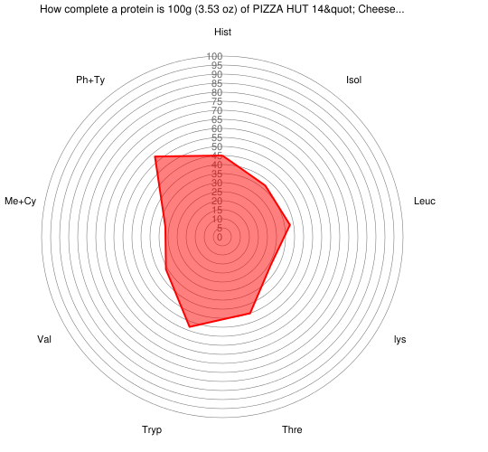 """How complete a protein is 100 grams of PIZZA HUT 14"""" Cheese Pizza, Regular Crust"""
